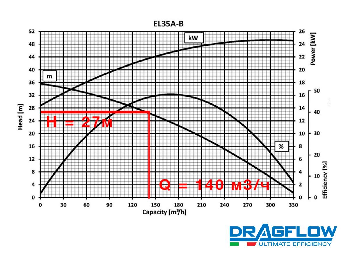 Шламовый грунтовый насос DRAGFLOW EL35 B с электрическим приводом