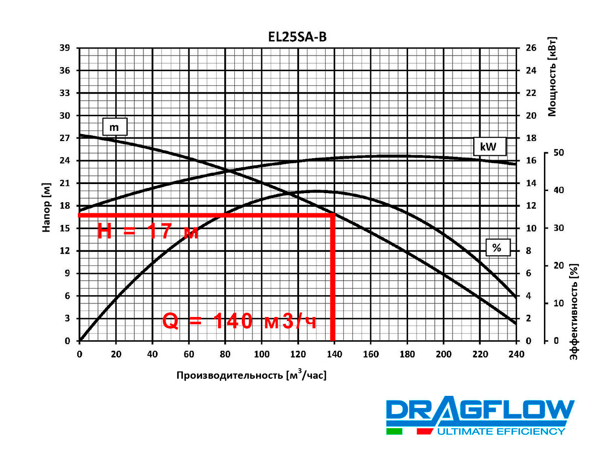 Шламовый грунтовый насос DRAGFLOW EL25S B с электрическим приводом