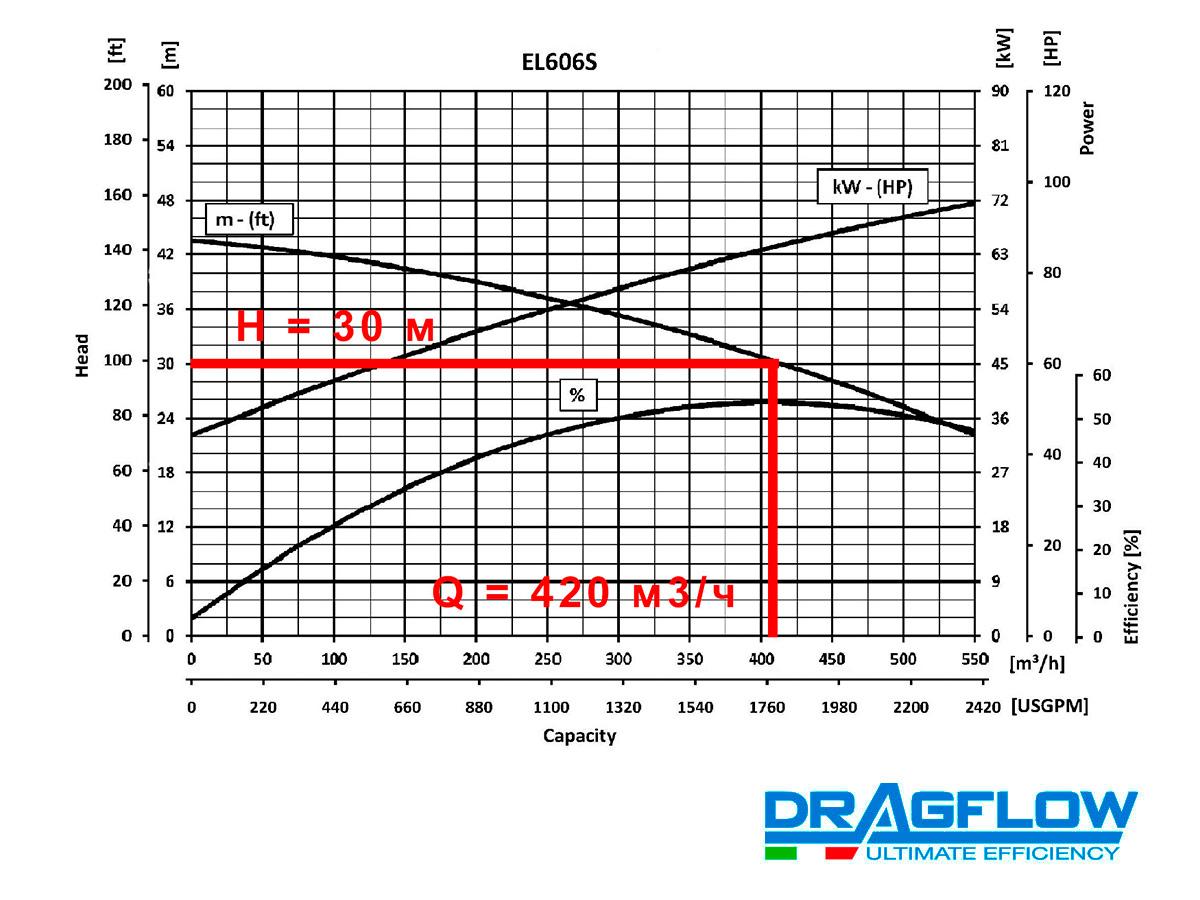 Шламовый грунтовый насос DRAGFLOW EL606S B с электрическим приводом