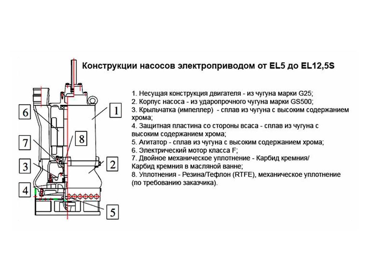 Шламовый грунтовый насос DRAGFLOW EL5 с электрическим приводом