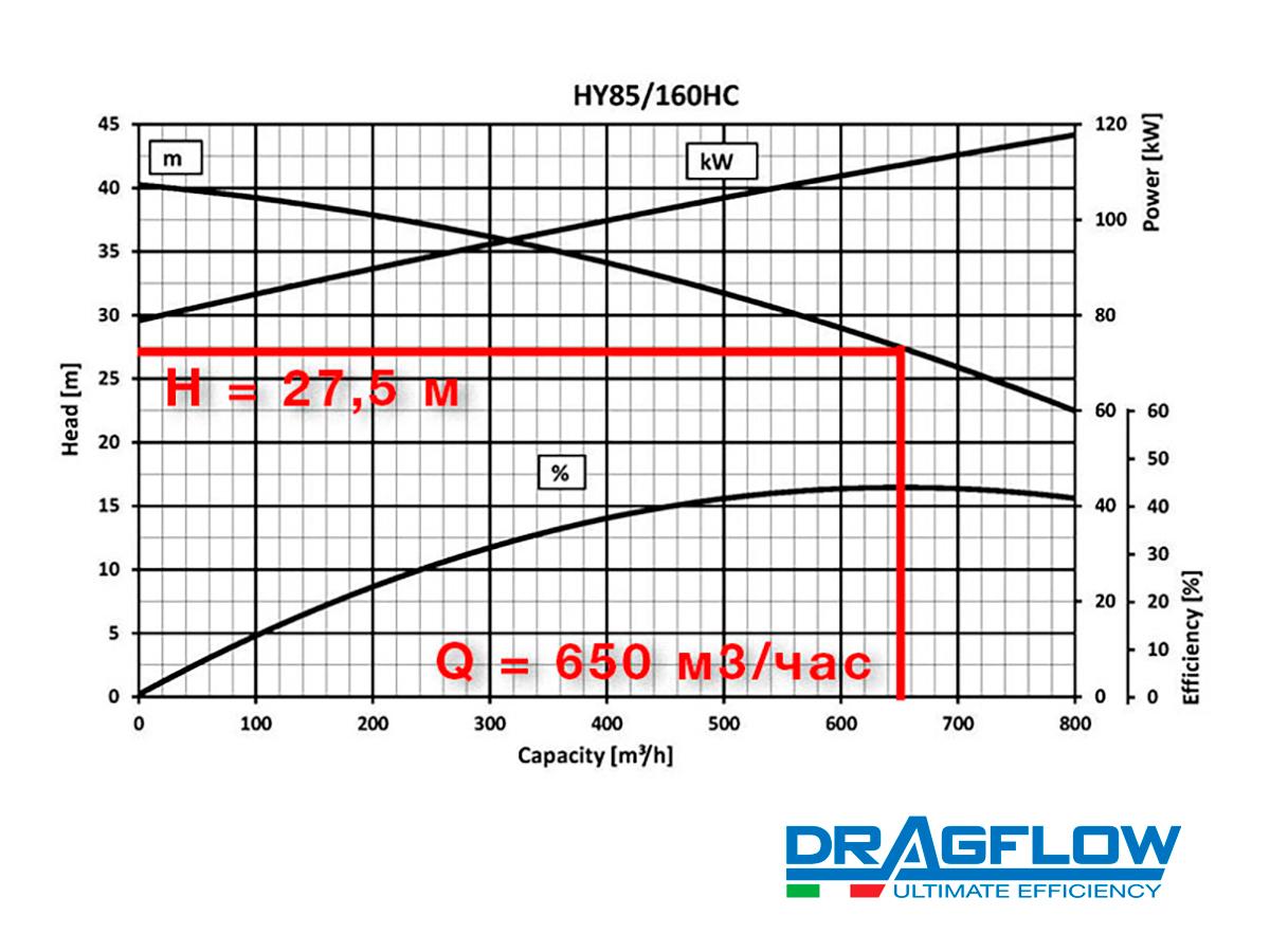 Погружной грунтовый шламовый насос DRAGFLOW HY85/160HC + 2EXHY20 c гидравлическим приводом