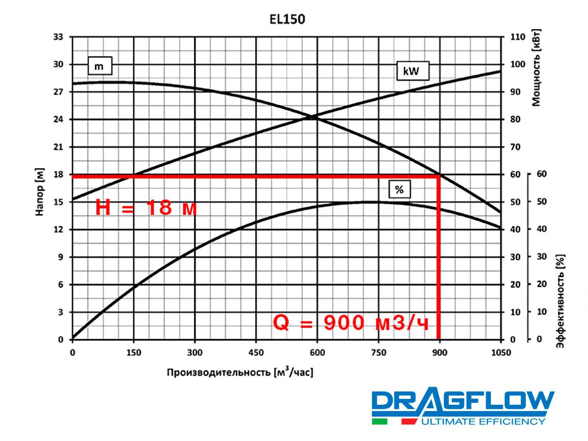 Шламовый грунтовый насос DRAGFLOW EL150 B с электрическим приводом