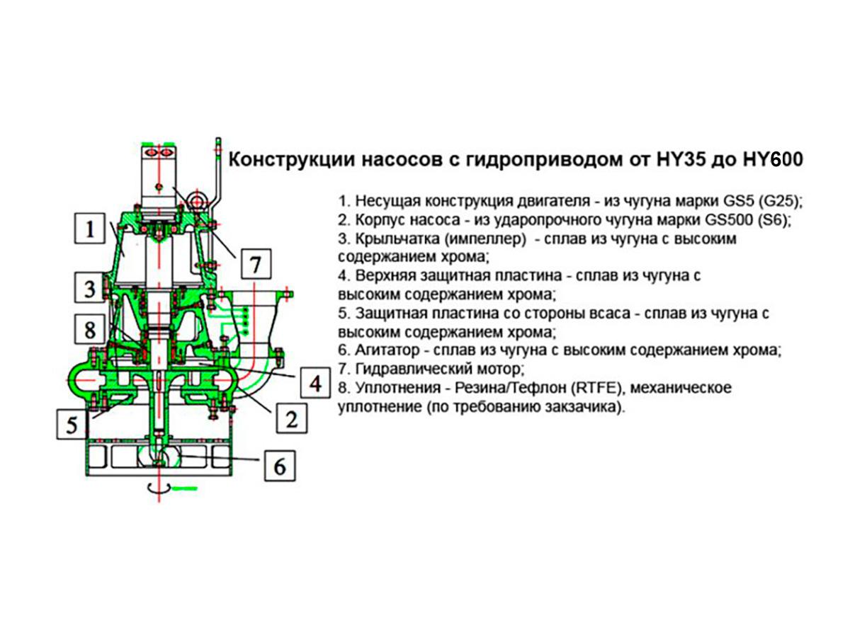 Погружной грунтовый шламовый насос DRAGFLOW HY85B c гидравлическим приводом